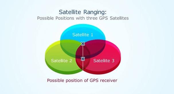 Hình ảnh minh hoạt hoạt động của GPS